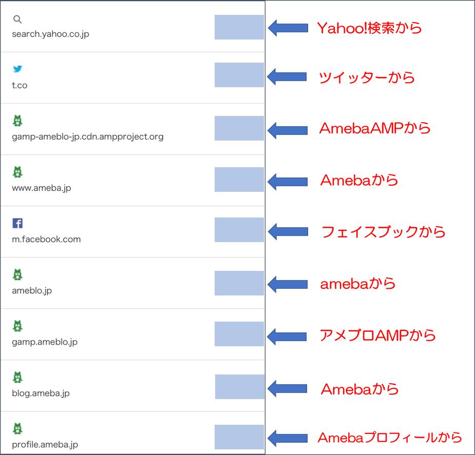 アメブロアクセス解析リンク元の見方