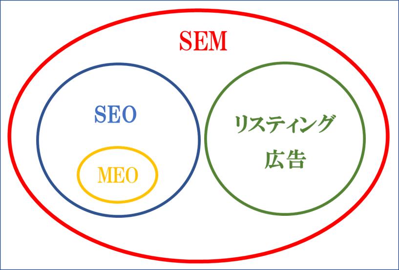 SEM・サーチエンジンマーケティング