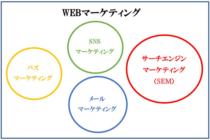 WEBマーケティングの全体、SEMマーケティング、SNSマーケティング、バズマーケティング、メールマーケティング