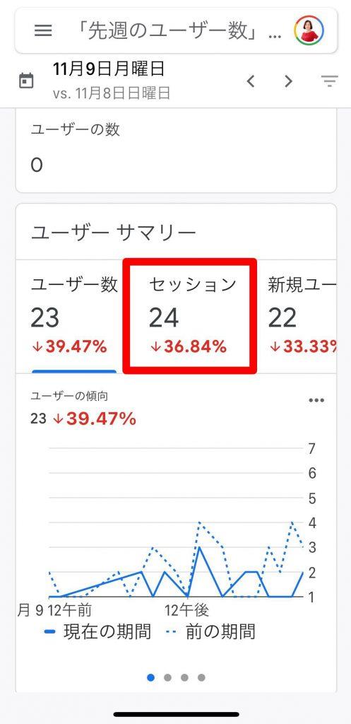 Googleアナリティクスで見たアメブロのアクセス数